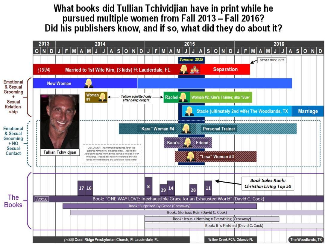 tt-timeline-5-4-books-120